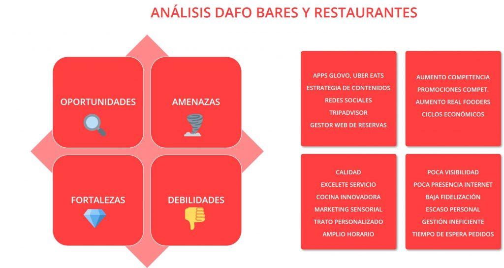 analisis-dafo-bares-restaurantes-ejemplo