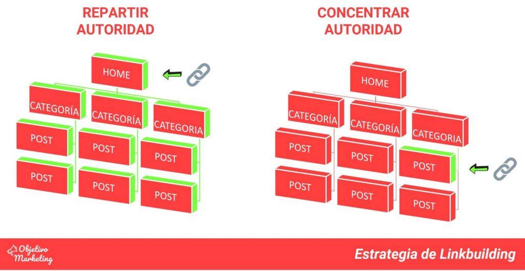 estrategia-linkbuilding-para-blogs-como-empezar-un-blog-de-exito (1)